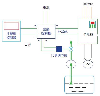 产品 电力 节电柜(器) 低压节电柜(器)    注塑机的电能消耗主要表现