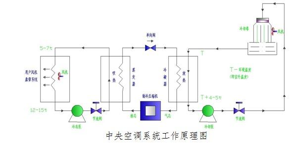 如图所示,中央空调系统主要由制冷剂回路,冷却水循环系统,冷冻水循环