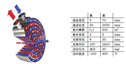 螺旋板换热器有着简单的结构却又蕴含着复杂的内涵,两块或着是四块
