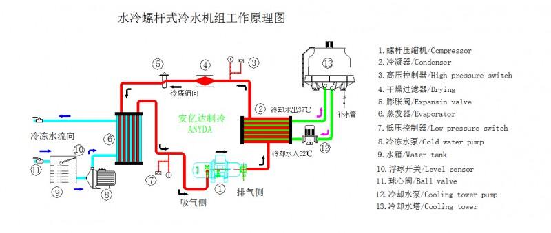 电子电路板,波峰焊回流焊,滚筒   夹层冷却,空间的净化处理,超声波