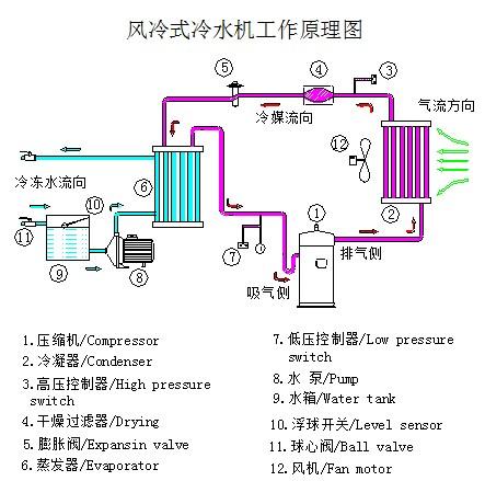 产品 制冷 制冷机组    5,应用领域包括:激光,化工 ,电镀氧化,精密
