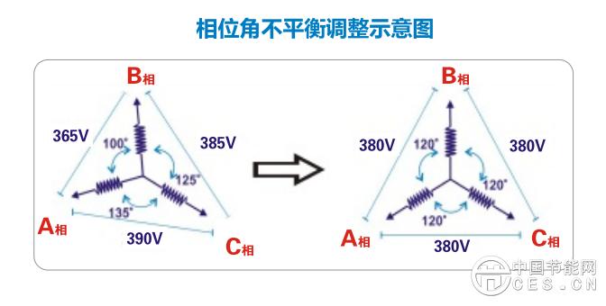 祥和节能集团相位角不平衡.png
