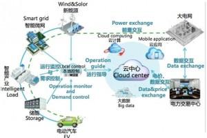 首批虚拟电厂国标提案获批 能源互联网改变生活(附股)