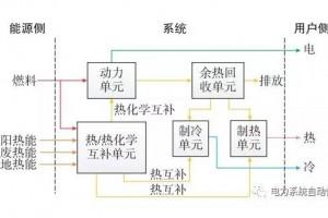 多能源热互补分布式能源系统的节能率评价方法