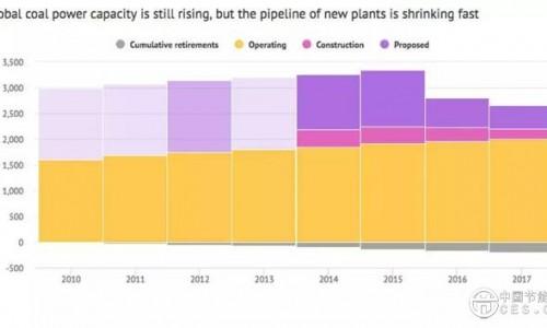 俯瞰全球煤电厂密度分布:看上去什么样?