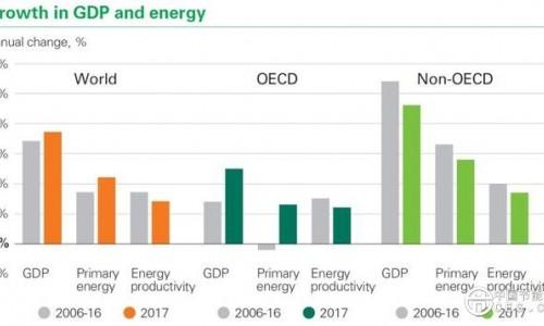 头条丨BP发布世界能源统计年鉴2018:电力市场处于能源转型最前沿