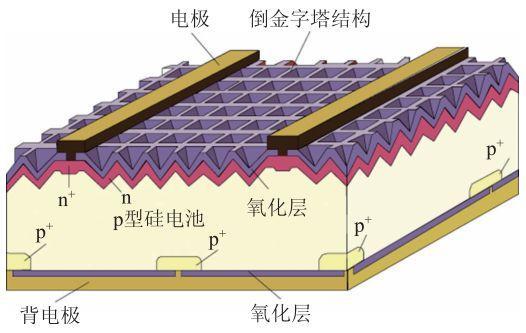 太阳能电池的明天