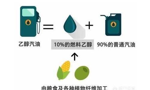 10%的乙醇加90%的汽油,环保吗?如果算上汽车的使用寿命,划算?