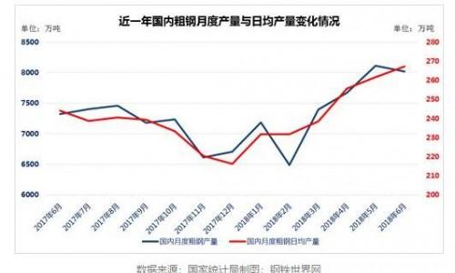 """环保限产变""""红利"""" 钢厂拼命生产 粗钢产量屡创新高"""