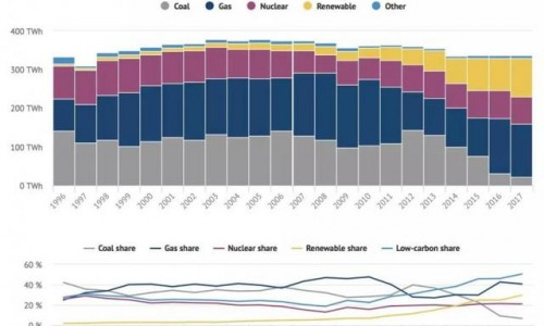 2017年英国可再生能源发电比例达30% 但在最终能源消费量比例只占3%