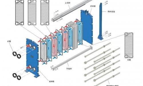 暖通工程为什么建议用板式换热器?