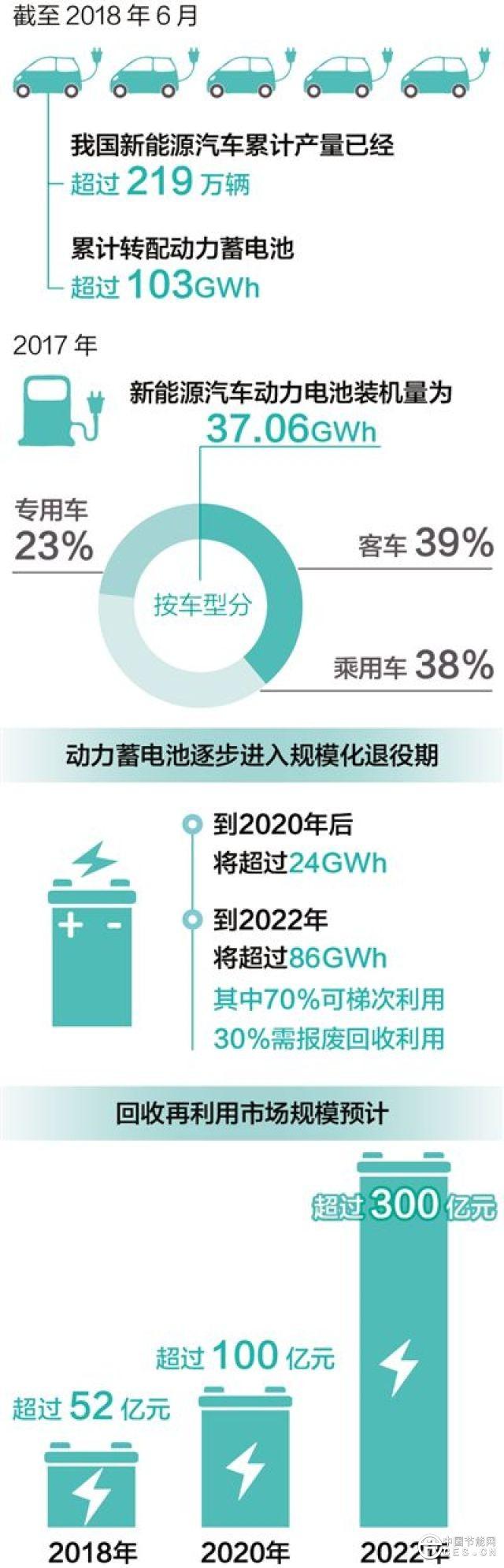 我国新能源汽车产量和保有量都已超全球总量的一半.