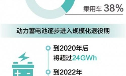 汽车动力蓄电池将迎大规模报废,新能源会带来新污染?