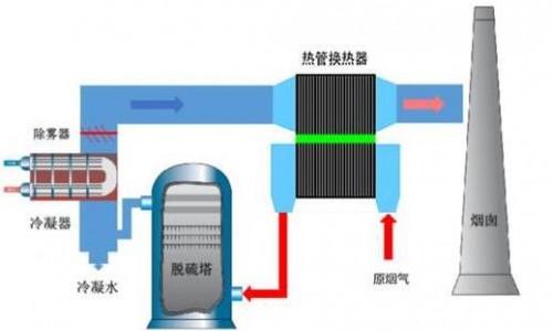新型烟气脱白技术,实现能源循环利用