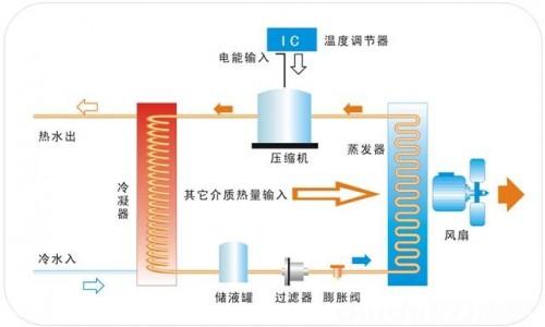 直流变频空气源热泵—直流变频空气源热泵的工作原理及其优缺点