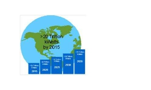 气温上升要控制2摄氏度内 未来50年全球发电量需增长四倍