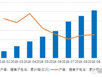 节能环保行业月报(2018年10月)