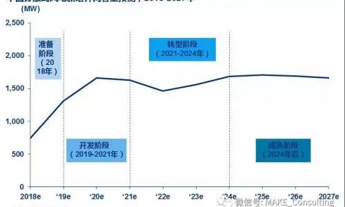 中国未来十年新增15GW分散式风电容量