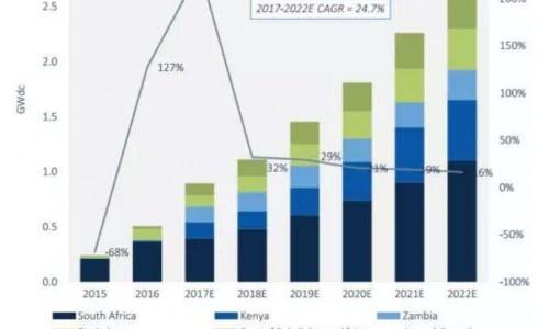 2020年非洲光伏装机容量将达到8.71GW
