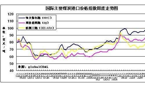 国际动力煤市场价格大幅下降
