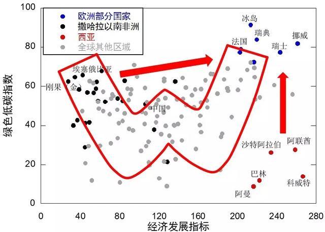 全球能源互联网发展指数研究