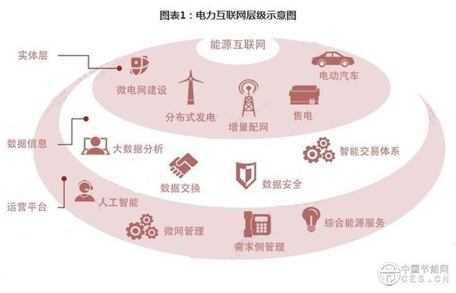 能源互联网将以电力为主 电力互联网构建紧迫图片