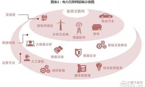 能源互联网将以电力为主 电力互联网构建紧迫