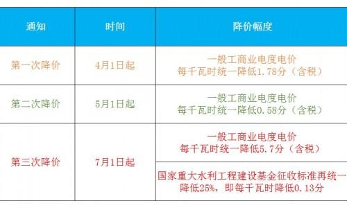 广东今年三次调整电价 降价金额达113.14亿元