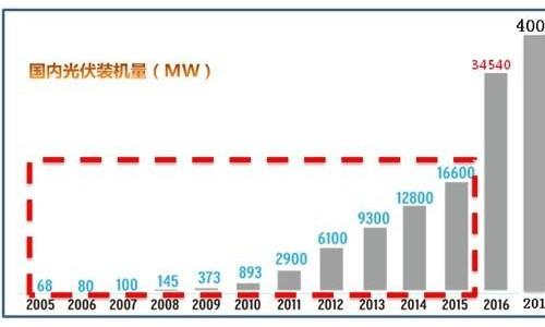 截至11月底山东光伏装机容量达13.40GW 稳居全国第一