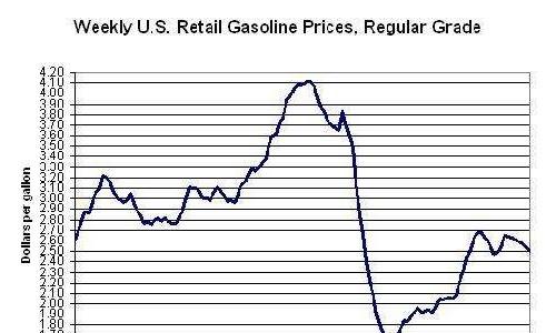 国际油价再跳水一天跌去6% 未来走出啥曲线?
