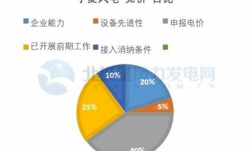 宁夏风电竞价规则成范本 各省细则有望近期陆续出台