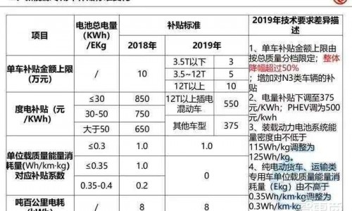 2019新能源汽车补贴意见稿流出 内容基本确定