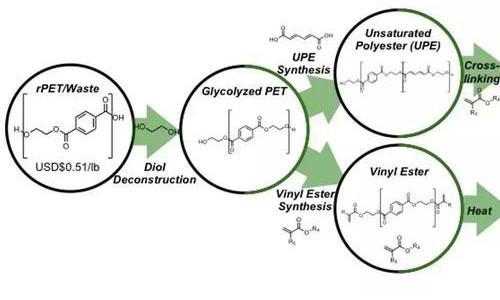 意义重大!节能减排的绿色方法,大规模生产玻纤增强塑料