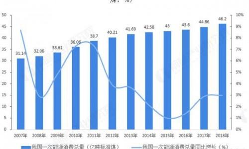 中国余热发电行业发展现状及市场前景分析 余热发电大有可为
