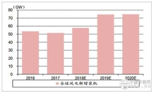 2019年中国风电行业分析及未来五年市场需求预测