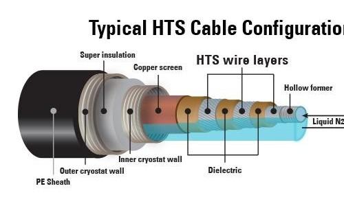 到2024年全球超导电缆市场规模将达4.2亿美元