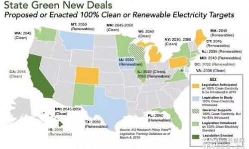 """美国地方版""""绿色新政"""":已经有3处确立100%可再生能源目标,还有10个州在立法"""
