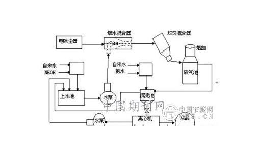 技术贴|燃煤电厂湿法脱硫废水零排放处理技术进展