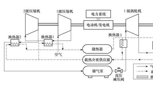 含先进绝热压缩空气储能电站的电力系统实时调度模型