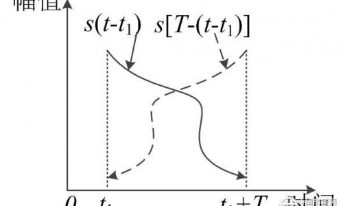 电磁时间反转——电力线路故障测距新理论