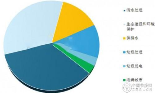 全球能源互联网发布环境治理计划
