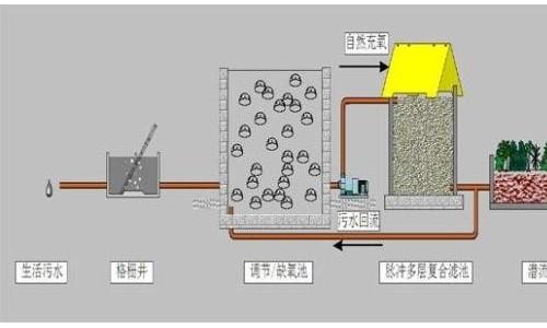 农村实用的排污处理方法介绍,改善乡村生活环境很有帮助!