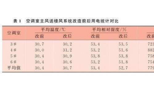 【技术】纺织厂空调节能的实践