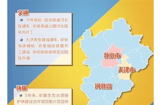 京津冀城市群:互联互通深度融合