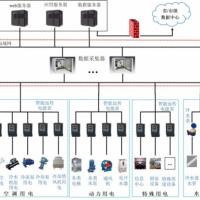 智慧办公楼节能管理监测系统