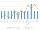 我国油气消费持续增长 进口保持高速增长