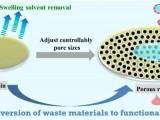 四川大学王玉忠院士团队提出热固性塑料废弃物高值化利用新策略