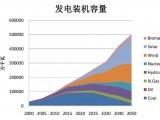 比破产更严峻的是,到2050年中国火电装机仅保留6亿千瓦!