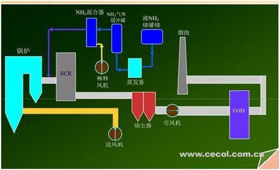 电厂燃煤锅炉氨逃逸的分析与控制
