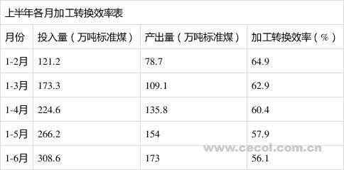 """齐齐哈尔能耗增速""""三连升""""节能形势严峻"""